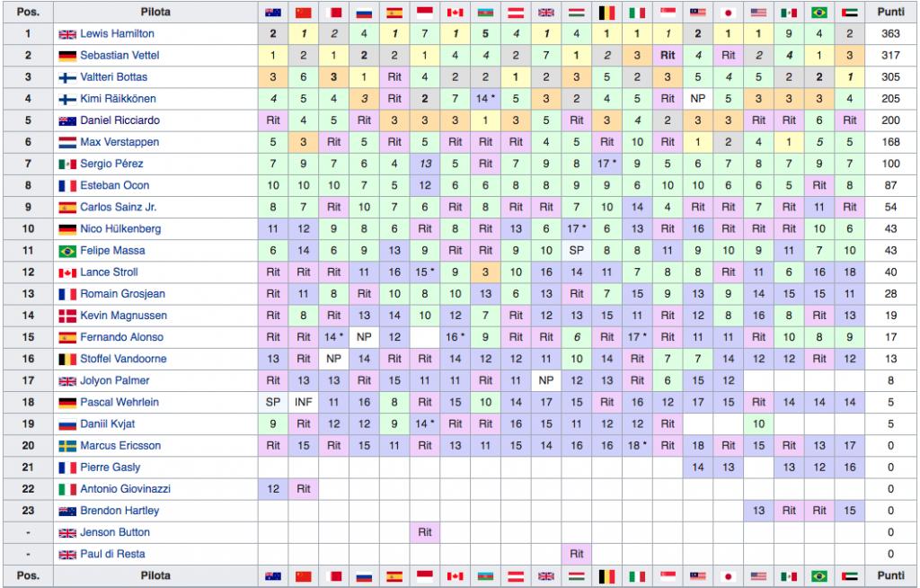 Classifica Mondiale Piloti F1 2017 - Final