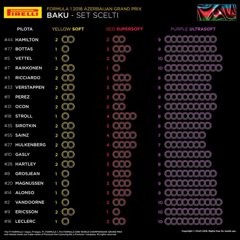 Formula 1 2018: orari e diretta tv del Gran Premio dell'Azerbaijan
