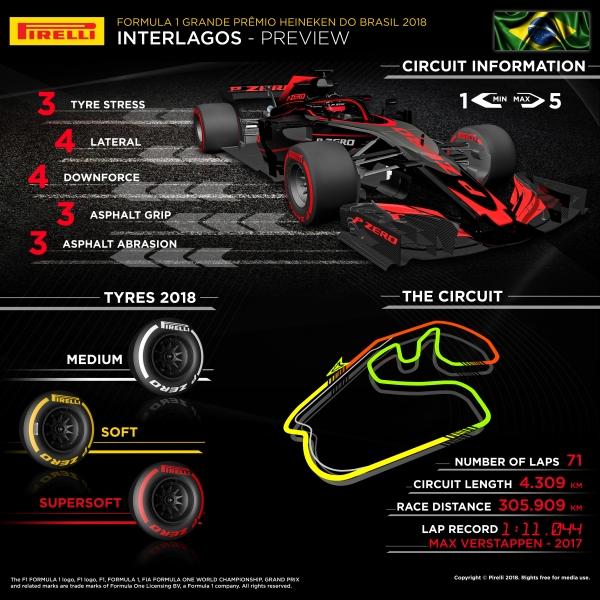 GP Brasile F1, Pirelli: Il degrado gomme è un fattore da tenere in considerazione